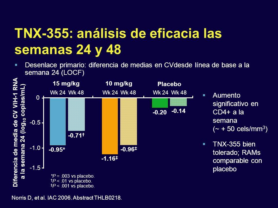TNX-355: análisis de eficacia las semanas 24 y 48