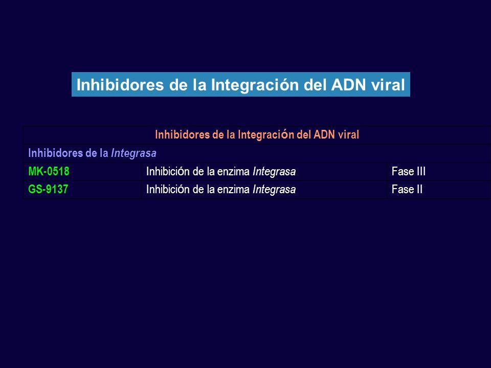 Inhibidores de la Integración del ADN viral