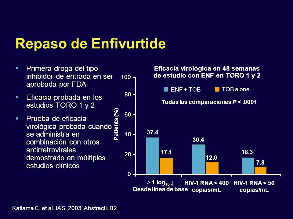 Repaso de Enfivurtide Primera droga del tipo inhibidor de entrada en ser aprobada por FDA. Eficacia probada en los estudios TORO 1 y 2.