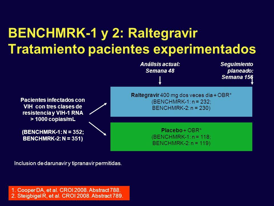 BENCHMRK-1 y 2: Raltegravir Tratamiento pacientes experimentados