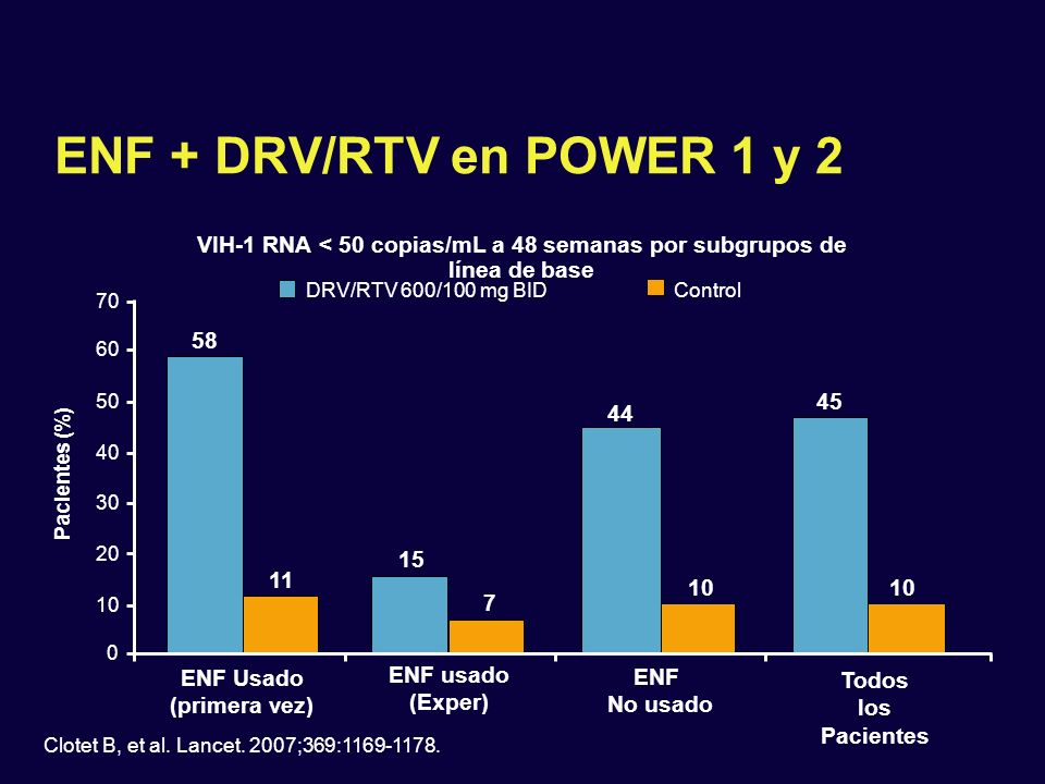 ENF + DRV/RTV en POWER 1 y 2 VIH-1 RNA < 50 copias/mL a 48 semanas por subgrupos de línea de base. DRV/RTV 600/100 mg BID.