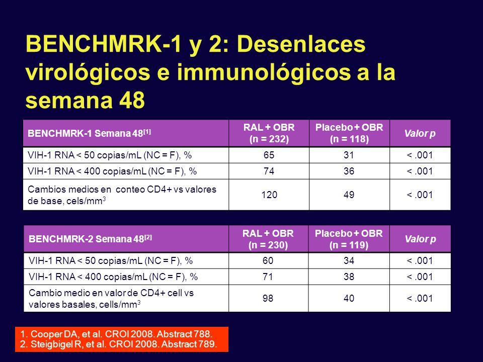 BENCHMRK-1 y 2: Desenlaces virológicos e immunológicos a la semana 48