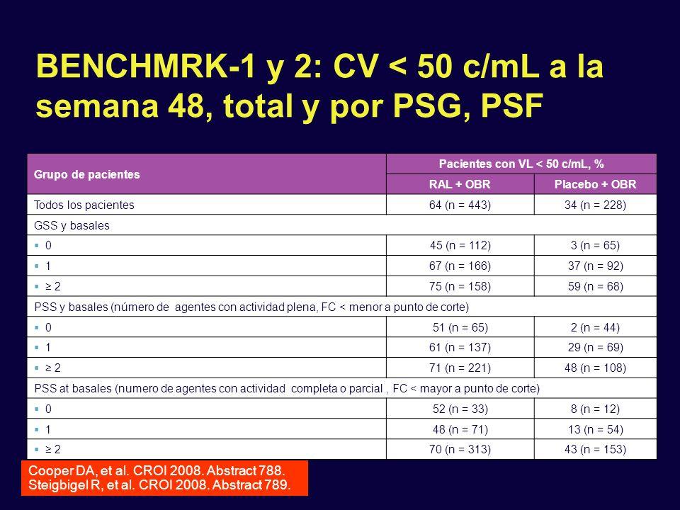 BENCHMRK-1 y 2: CV < 50 c/mL a la semana 48, total y por PSG, PSF