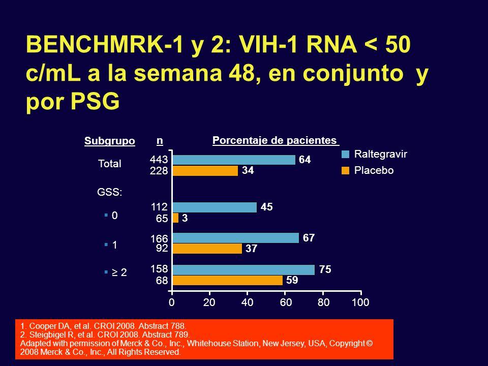 BENCHMRK-1 y 2: VIH-1 RNA < 50 c/mL a la semana 48, en conjunto y por PSG