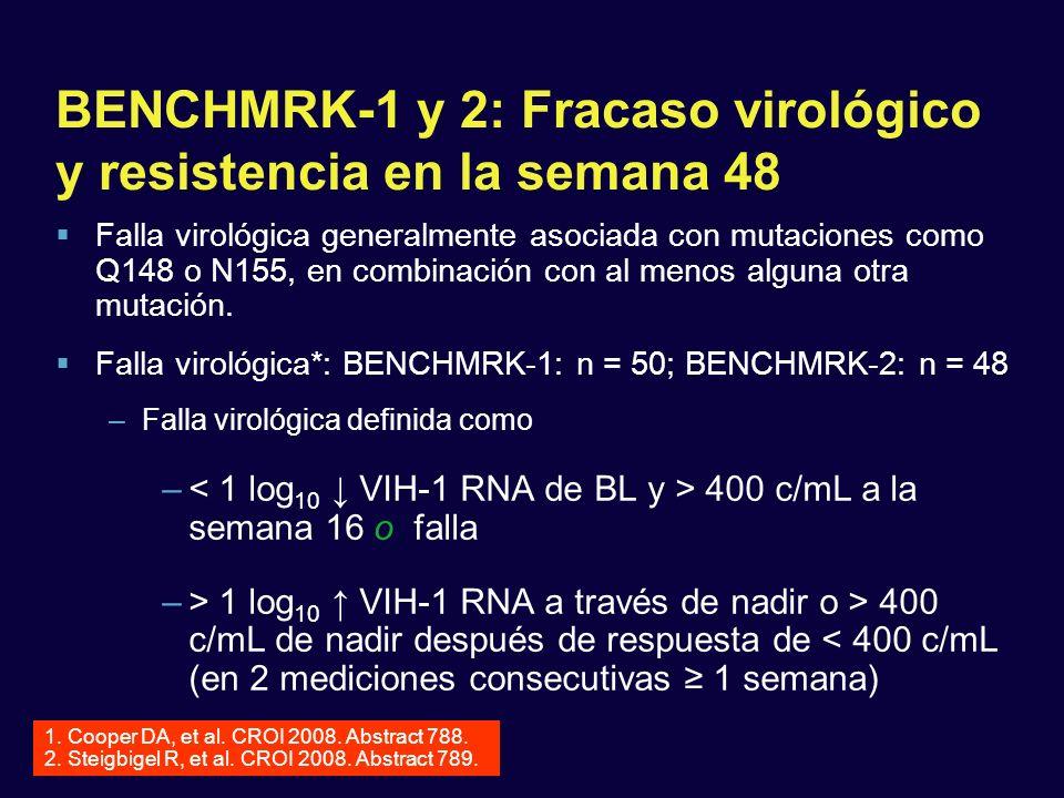 BENCHMRK-1 y 2: Fracaso virológico y resistencia en la semana 48