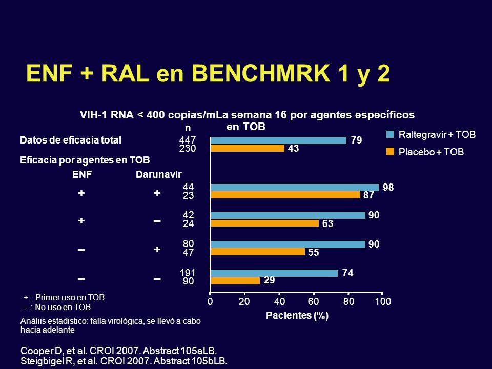 VIH-1 RNA < 400 copias/mLa semana 16 por agentes específicos en TOB
