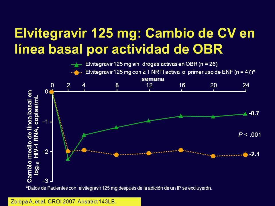 Cambio medio de línea basal en log10 HIV-1 RNA, copias/mL