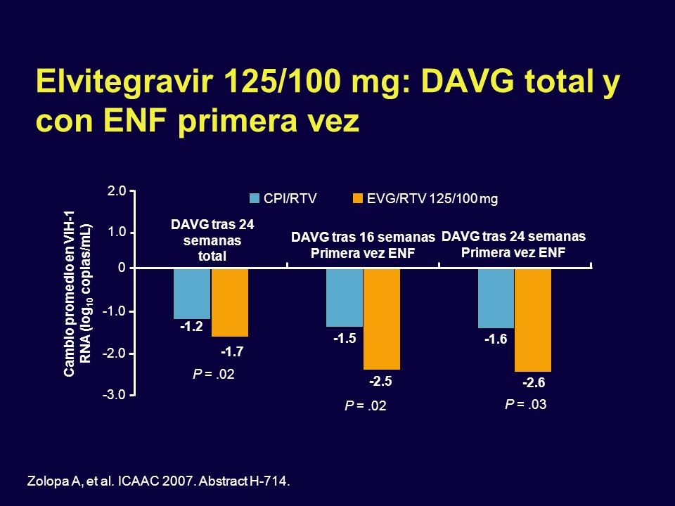 Elvitegravir 125/100 mg: DAVG total y con ENF primera vez