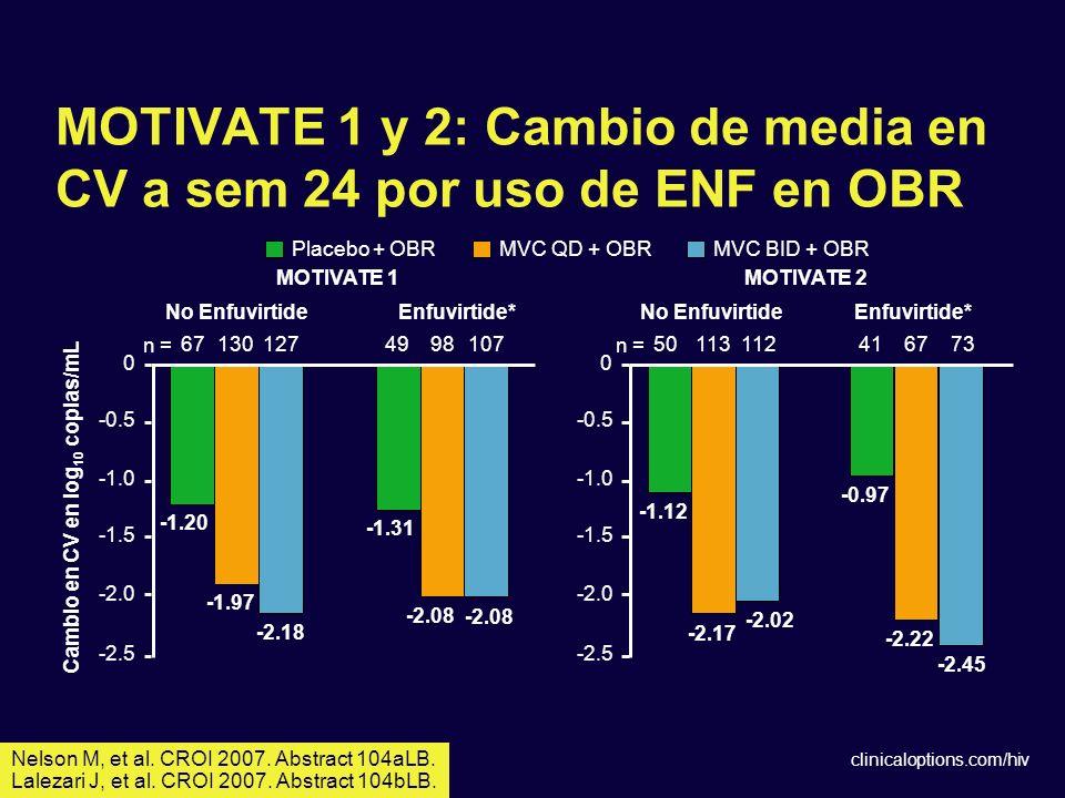 MOTIVATE 1 y 2: Cambio de media en CV a sem 24 por uso de ENF en OBR