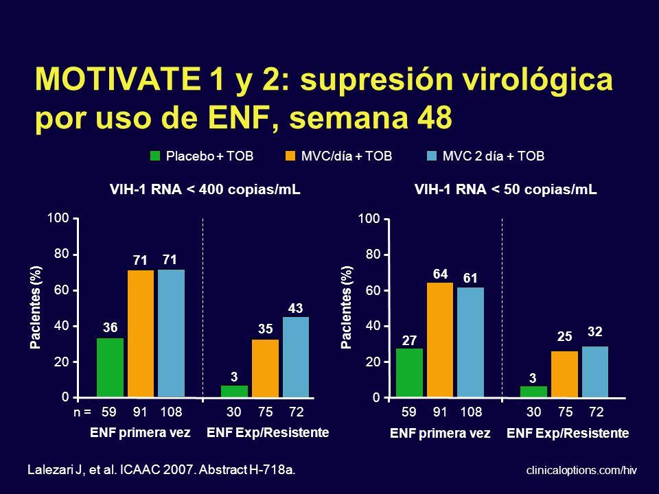 MOTIVATE 1 y 2: supresión virológica por uso de ENF, semana 48