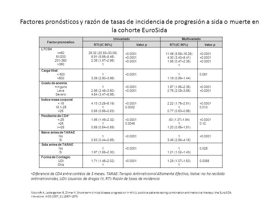 Factores pronósticos y razón de tasas de incidencia de progresión a sida o muerte en la cohorte EuroSida