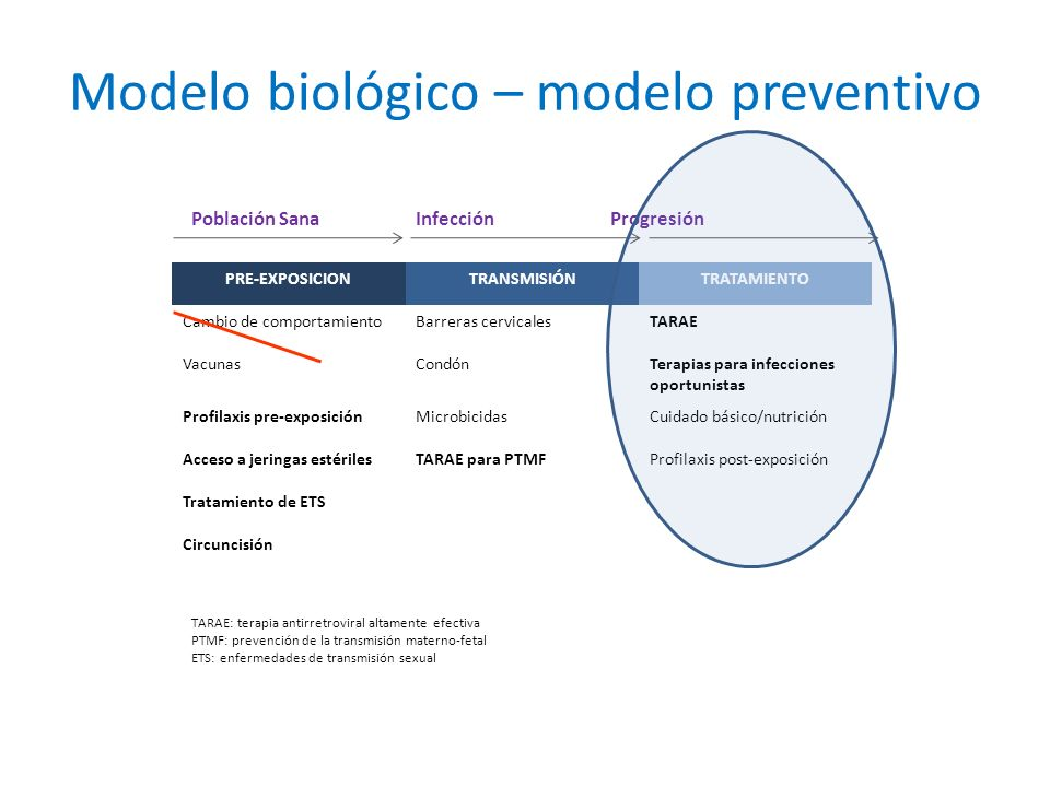 Modelo biológico – modelo preventivo