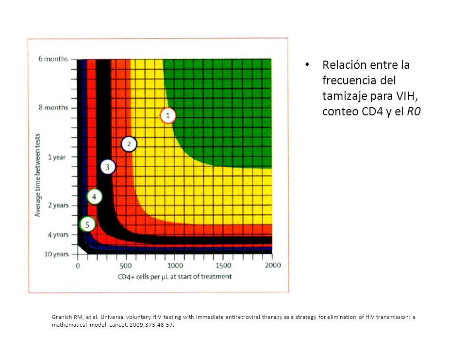 Relación entre la frecuencia del tamizaje para VIH, conteo CD4 y el R0