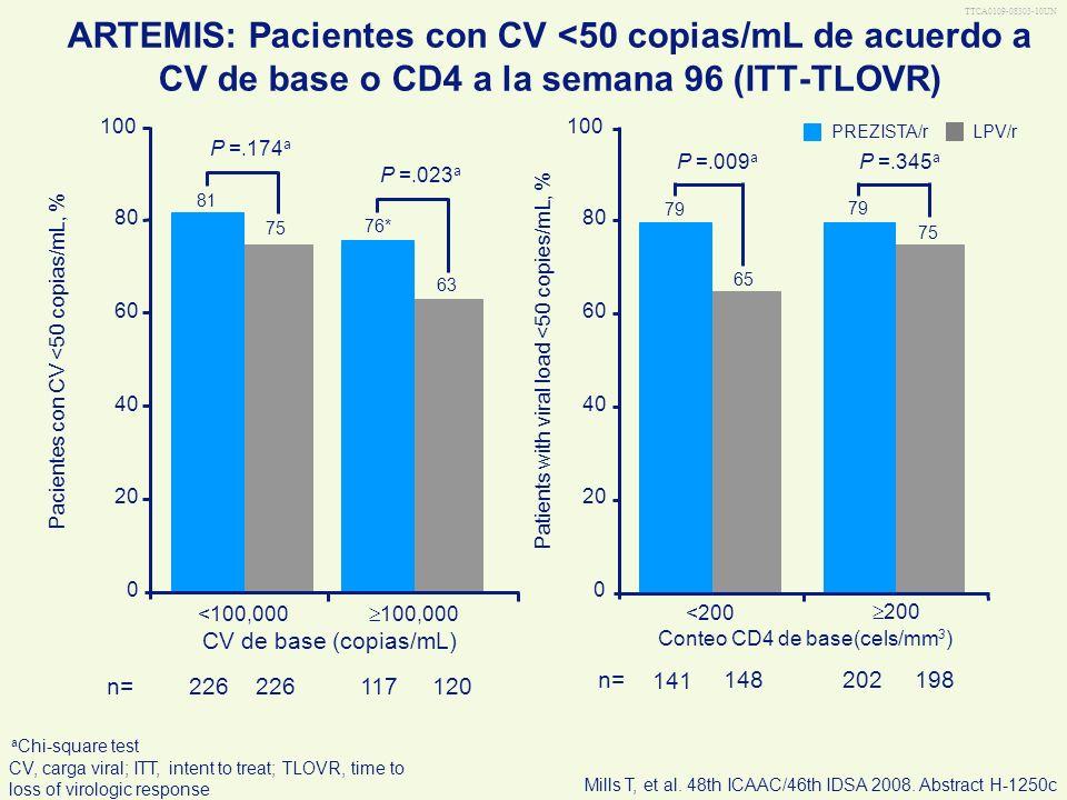 ARTEMIS: Pacientes con CV <50 copias/mL de acuerdo a CV de base o CD4 a la semana 96 (ITT-TLOVR)