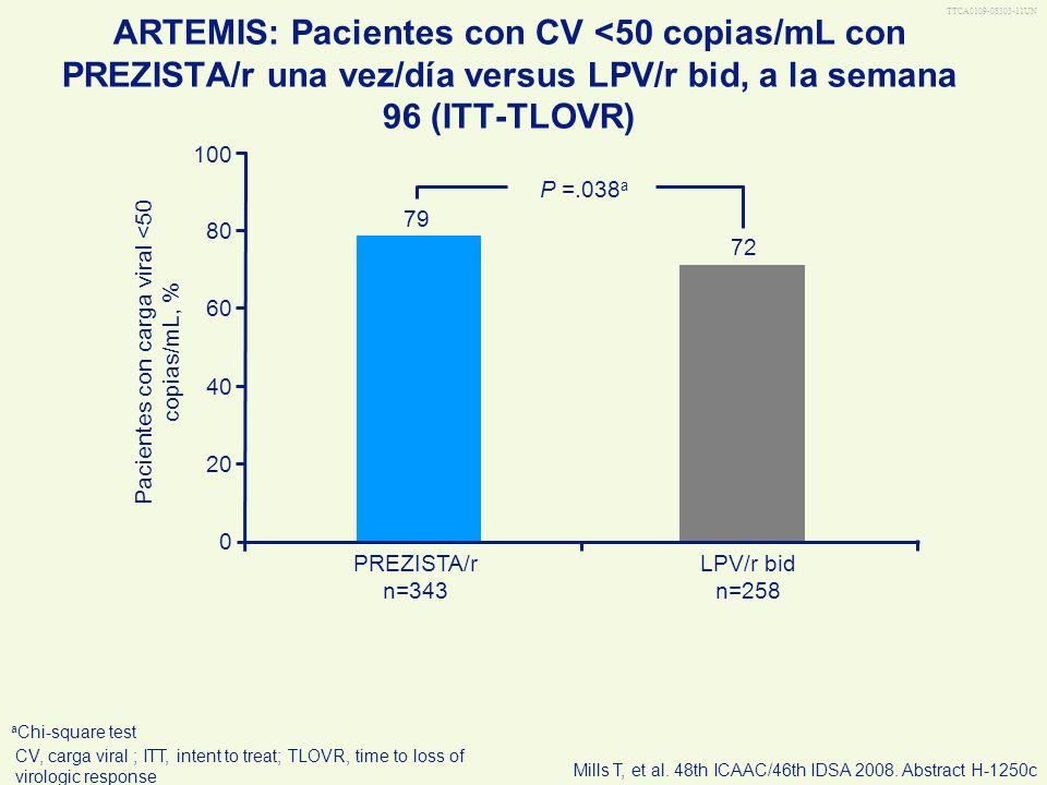 Pacientes con carga viral <50 copias/mL, %
