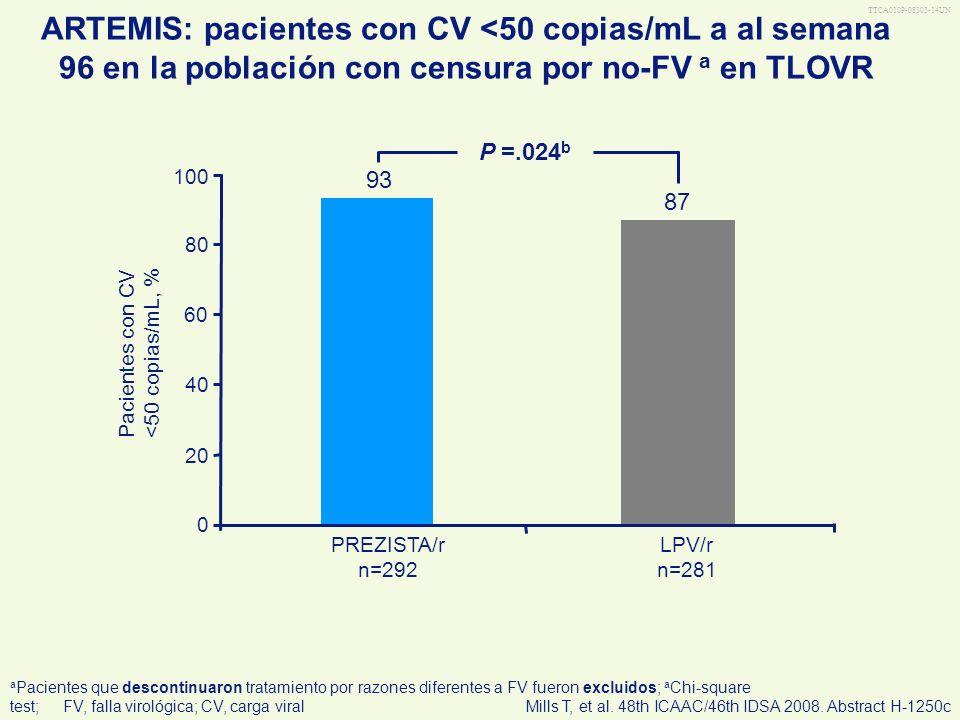 Pacientes con CV <50 copias/mL, %