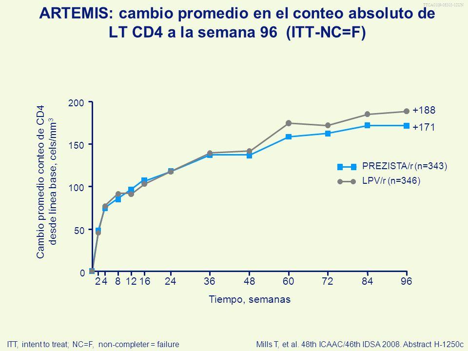 Cambio promedio conteo de CD4 desde línea base, cels/mm3