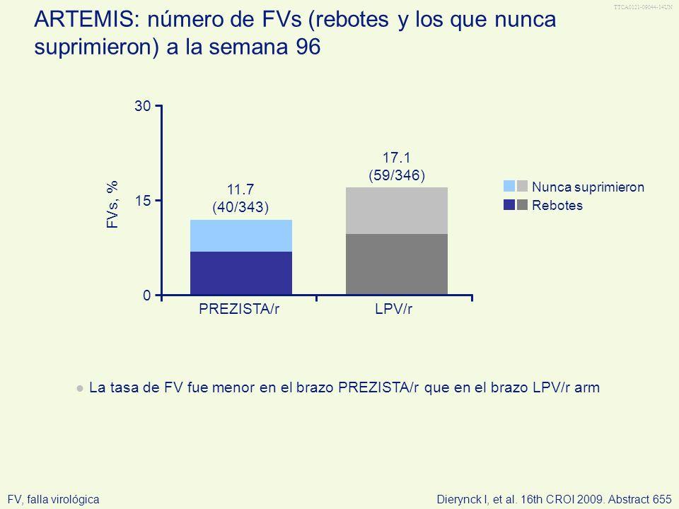 TTCA0121-09044-14UN ARTEMIS: número de FVs (rebotes y los que nunca suprimieron) a la semana 96. 30.
