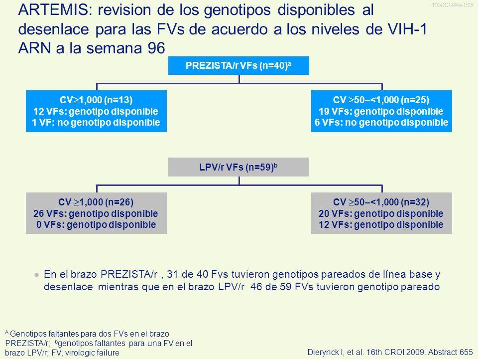 TTCA0121-09044-15UN ARTEMIS: revision de los genotipos disponibles al desenlace para las FVs de acuerdo a los niveles de VIH-1 ARN a la semana 96.
