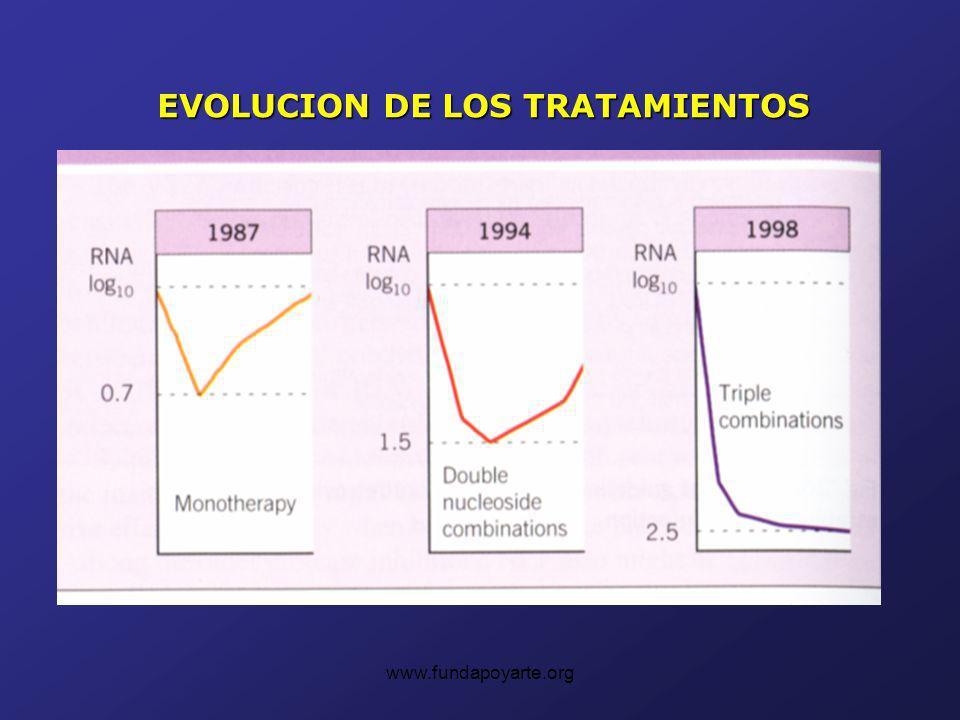 EVOLUCION DE LOS TRATAMIENTOS