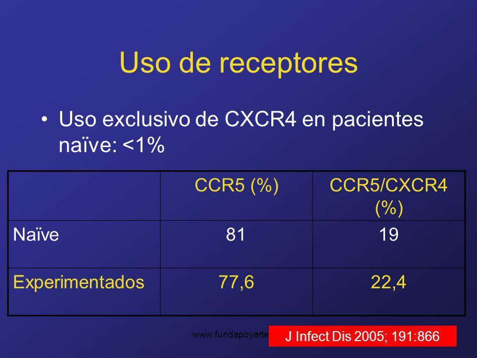 Uso de receptores Uso exclusivo de CXCR4 en pacientes naïve: <1%