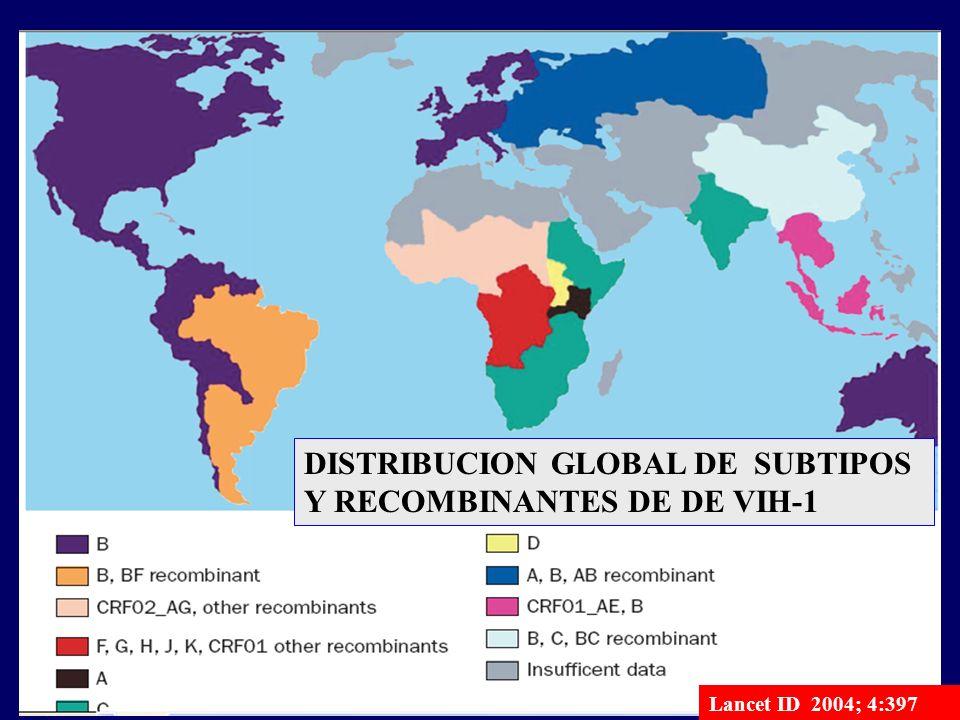 Distribución mundial de los subtipos