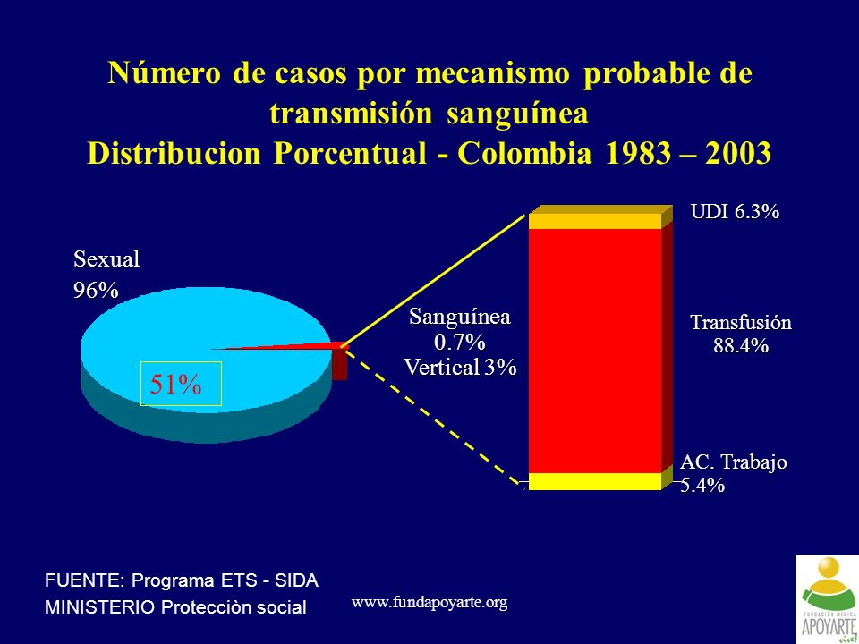 Número de casos por mecanismo probable de transmisión sanguínea Distribucion Porcentual - Colombia 1983 – 2003