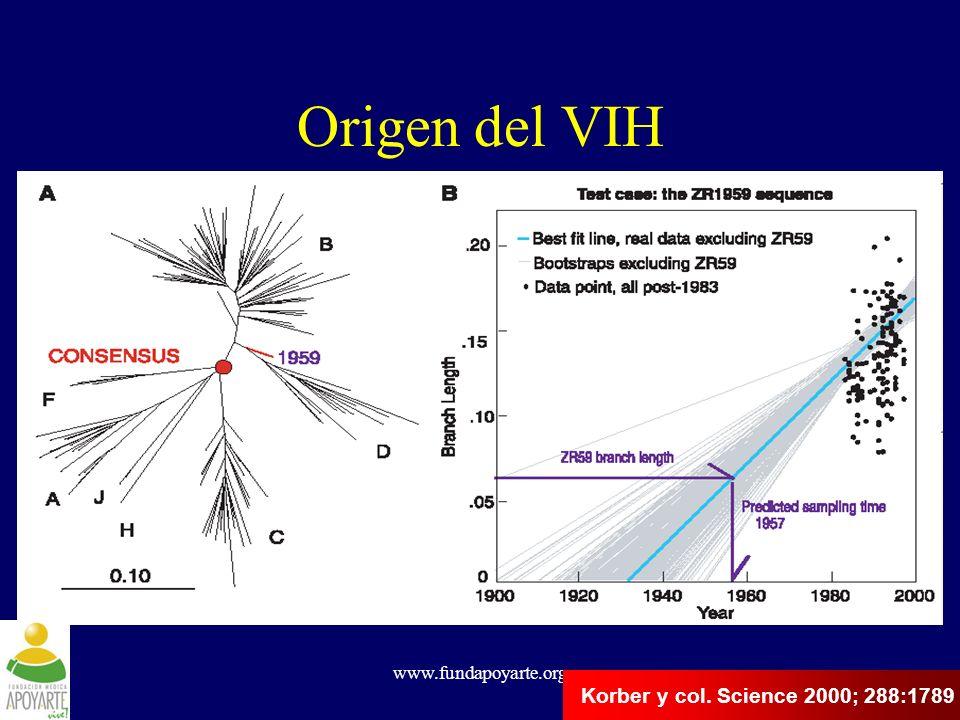 Origen del VIH Korber y col. Science 2000; 288:1789