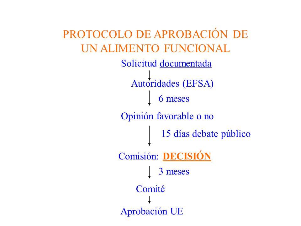 PROTOCOLO DE APROBACIÓN DE UN ALIMENTO FUNCIONAL