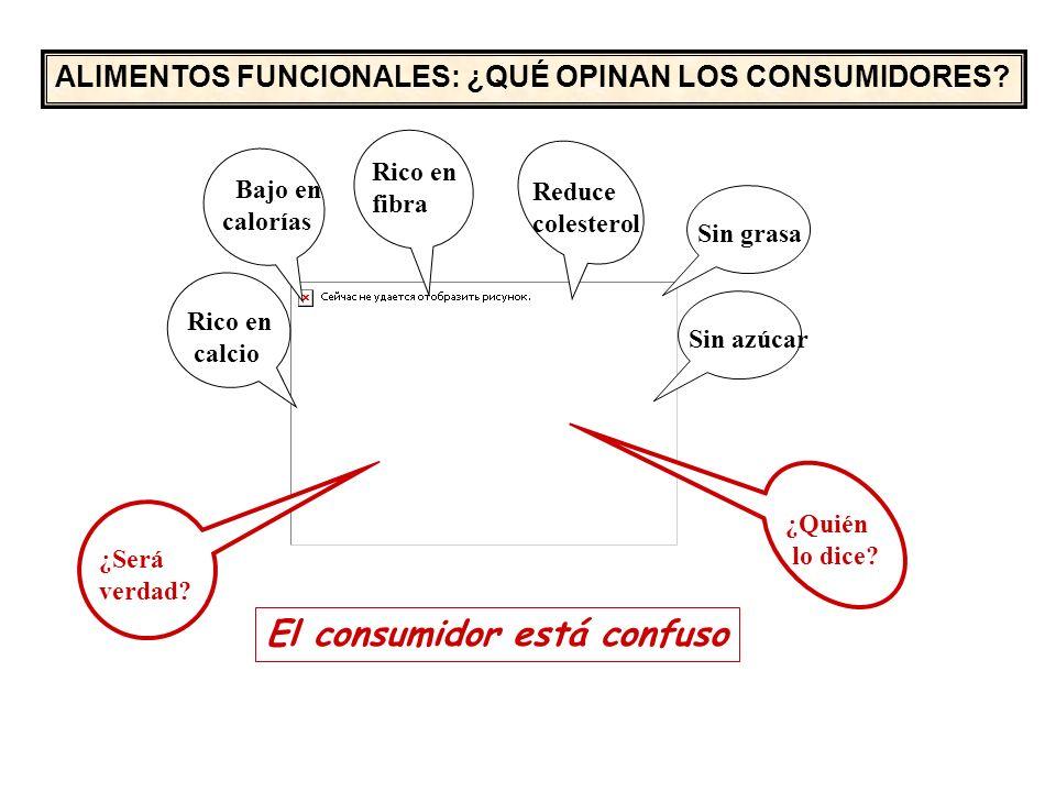 El consumidor está confuso