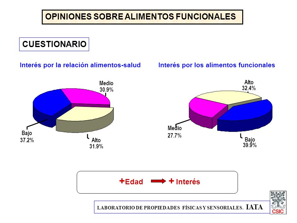 +Edad + Interés OPINIONES SOBRE ALIMENTOS FUNCIONALES CUESTIONARIO