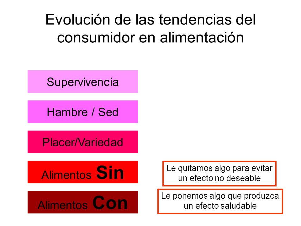 Evolución de las tendencias del consumidor en alimentación