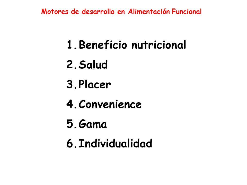 Motores de desarrollo en Alimentación Funcional