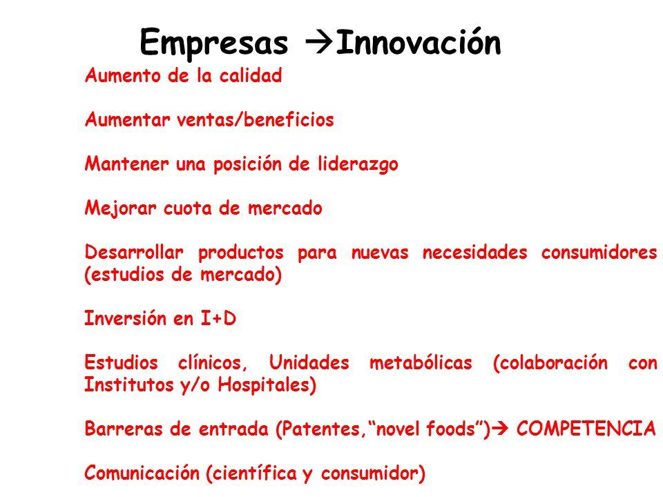 Empresas Innovación Aumento de la calidad Aumentar ventas/beneficios