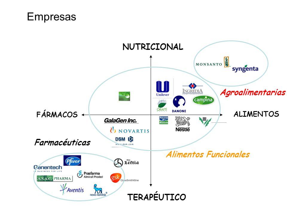 Empresas NUTRICIONAL Agroalimentarias Farmacéuticas