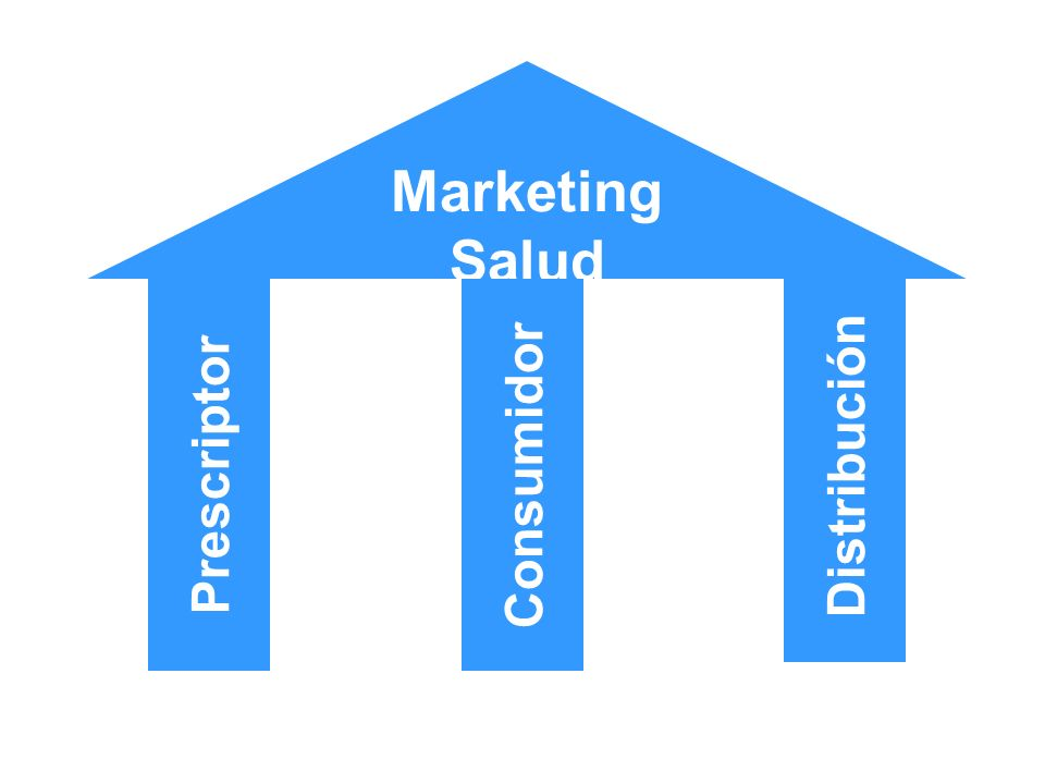 Marketing Salud Distribución Prescriptor Consumidor
