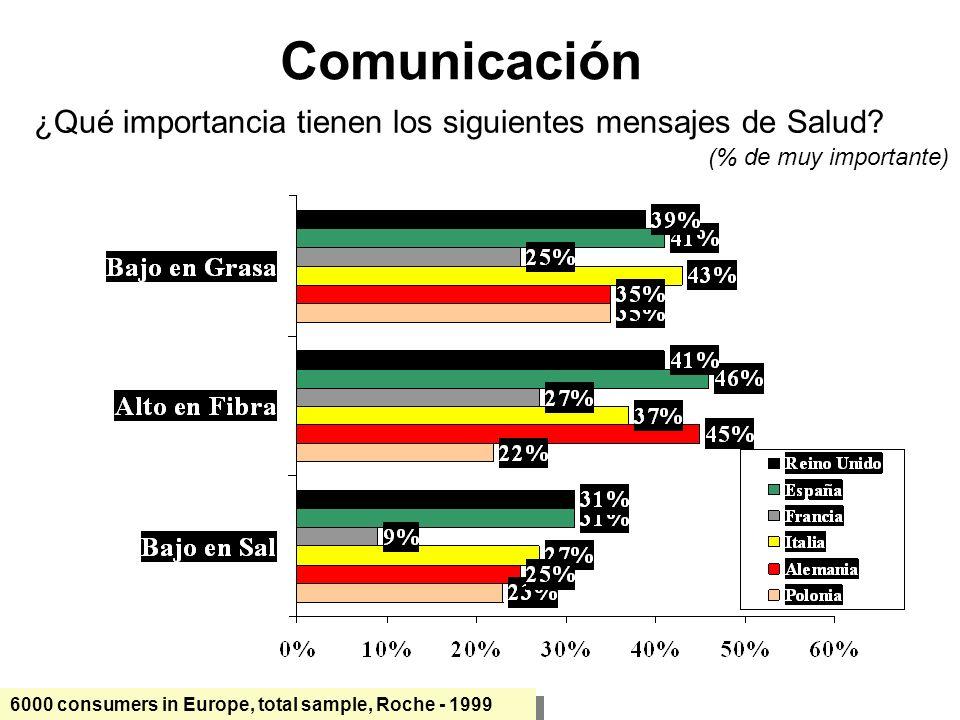 Comunicación ¿Qué importancia tienen los siguientes mensajes de Salud