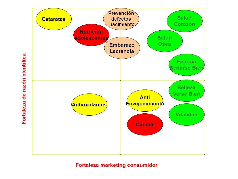 Fortaleza de razón científica Fortaleza marketing consumidor