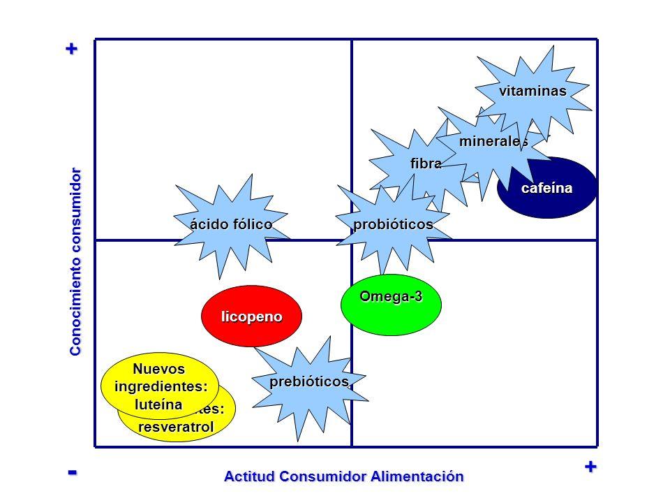 Conocimiento consumidor Actitud Consumidor Alimentación