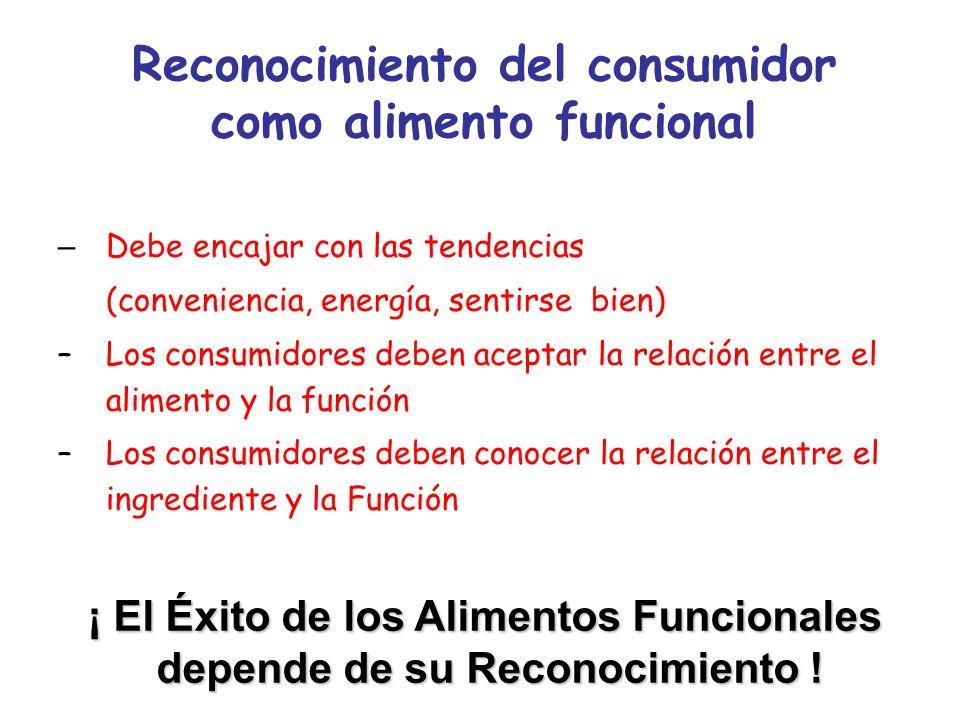 Reconocimiento del consumidor como alimento funcional