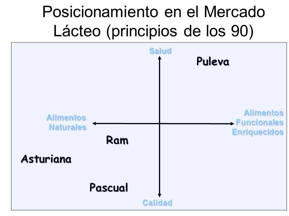 Posicionamiento en el Mercado Lácteo (principios de los 90)
