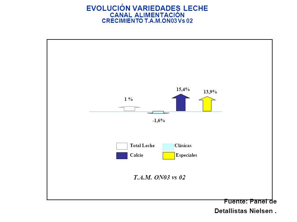 EVOLUCIÓN VARIEDADES LECHE CANAL ALIMENTACIÓN CRECIMIENTO T. A. M