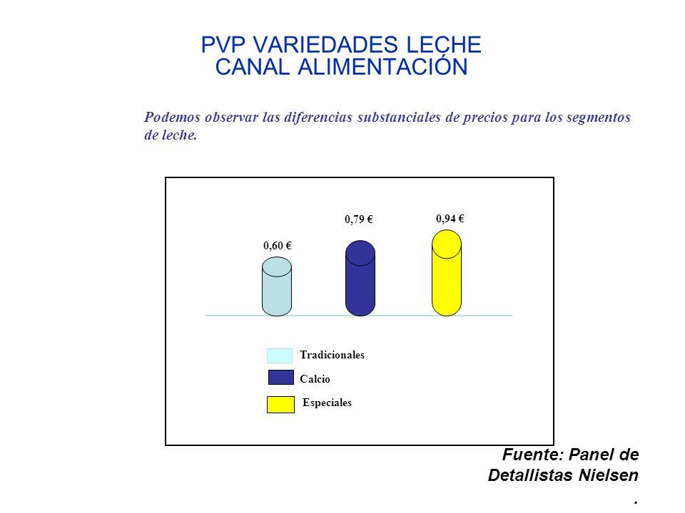 PVP VARIEDADES LECHE CANAL ALIMENTACIÓN