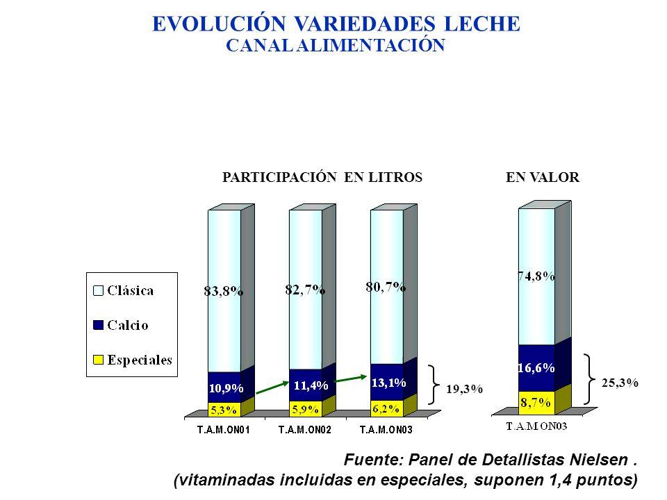EVOLUCIÓN VARIEDADES LECHE