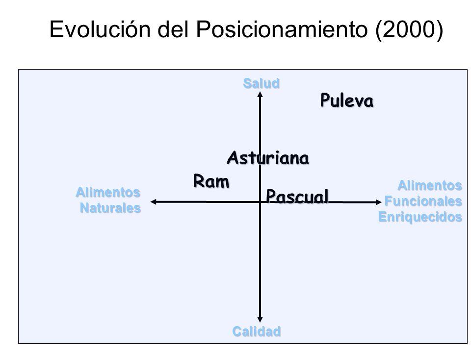 Evolución del Posicionamiento (2000)