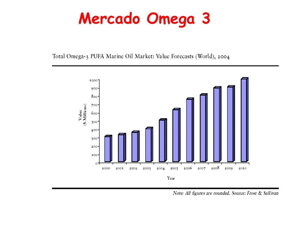 Mercado Omega 3