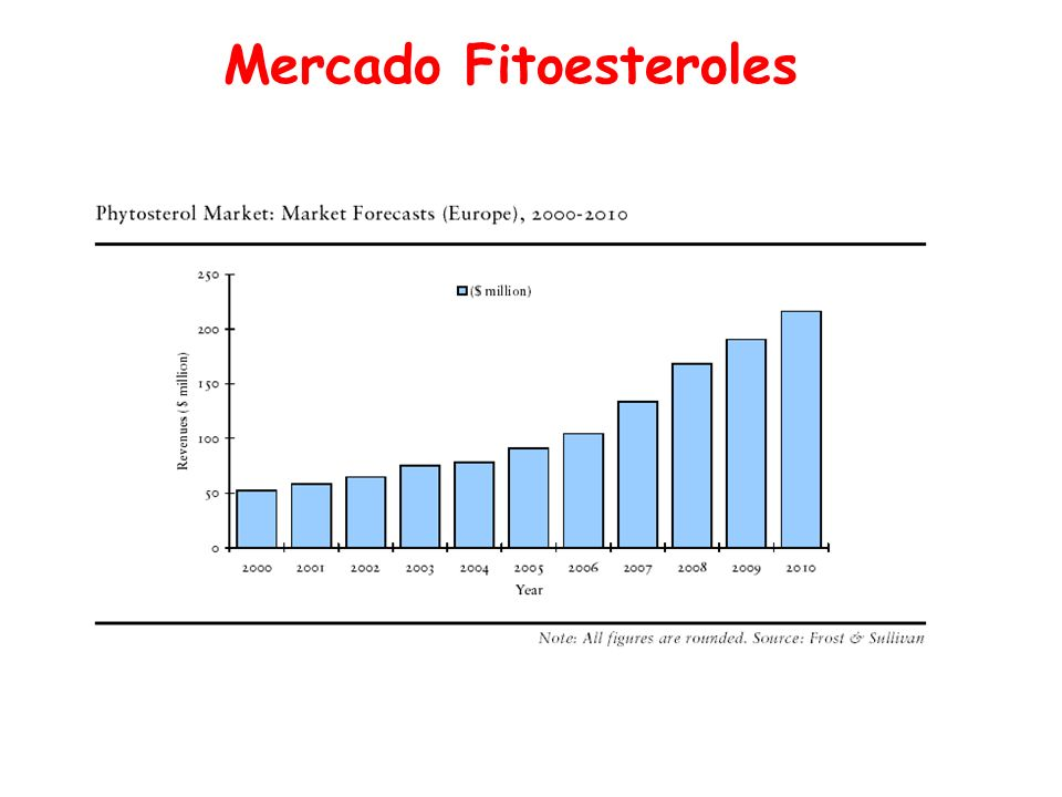 Mercado Fitoesteroles