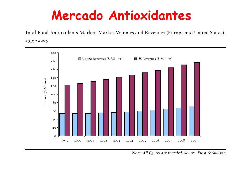 Mercado Antioxidantes