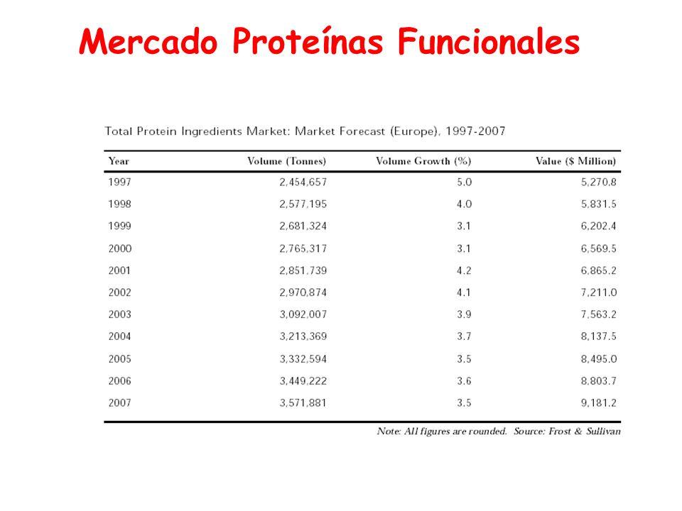 Mercado Proteínas Funcionales
