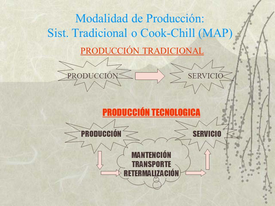 Modalidad de Producción: Sist. Tradicional o Cook-Chill (MAP)